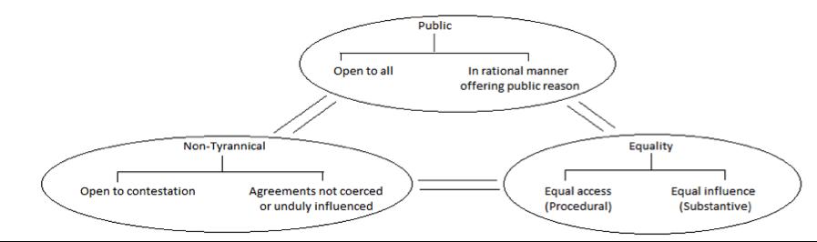 Elements of Deliberative Democracy